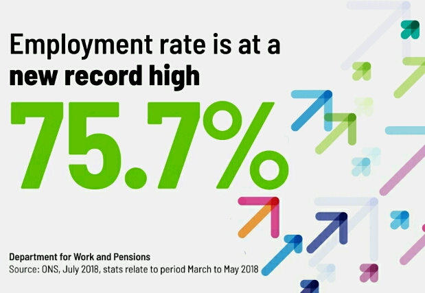Employment Rate Increases Again